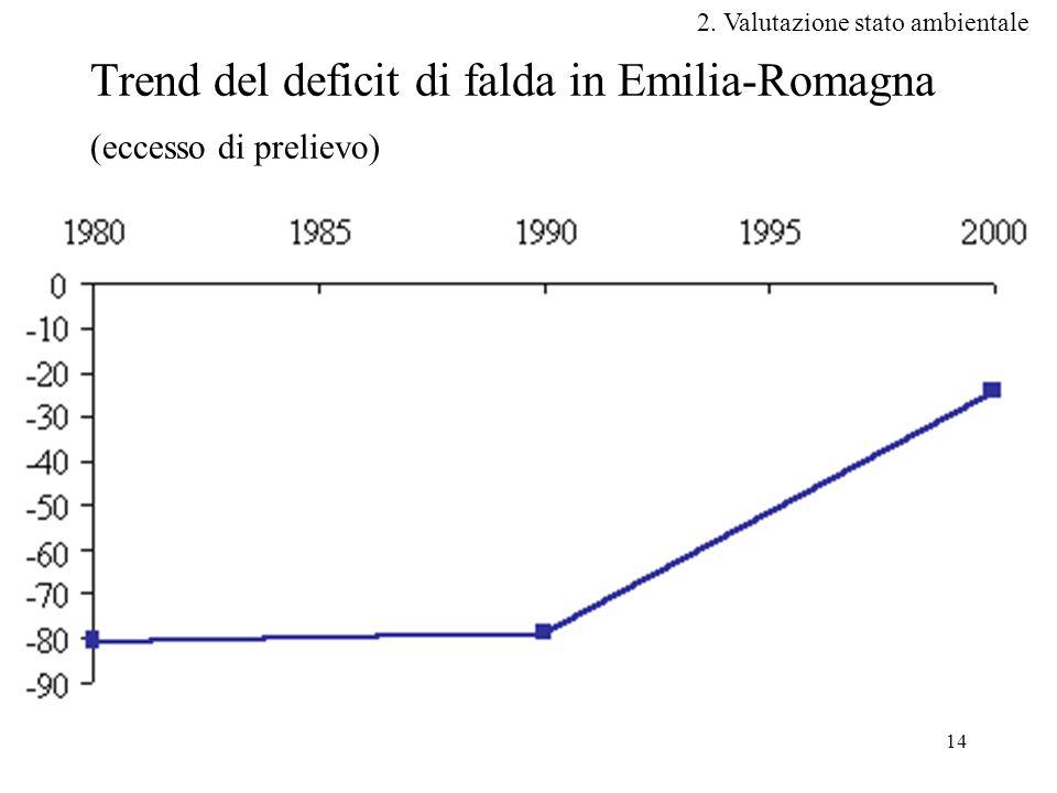 Trend del deficit di falda in Emilia-Romagna (eccesso di prelievo)