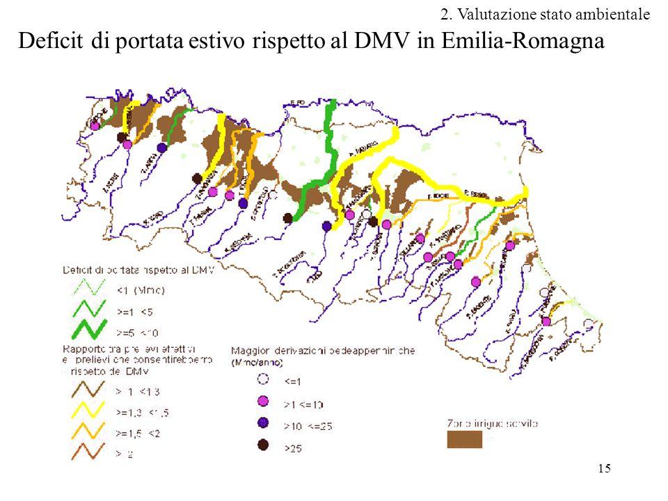 Deficit di portata estivo rispetto al DMV in Emilia-Romagna