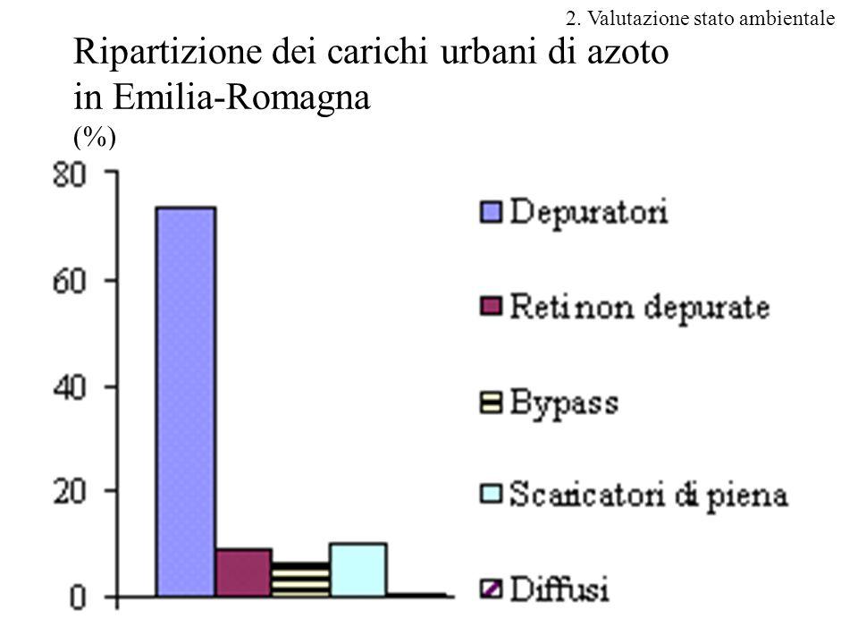 Ripartizione dei carichi urbani di azoto in Emilia-Romagna (%)