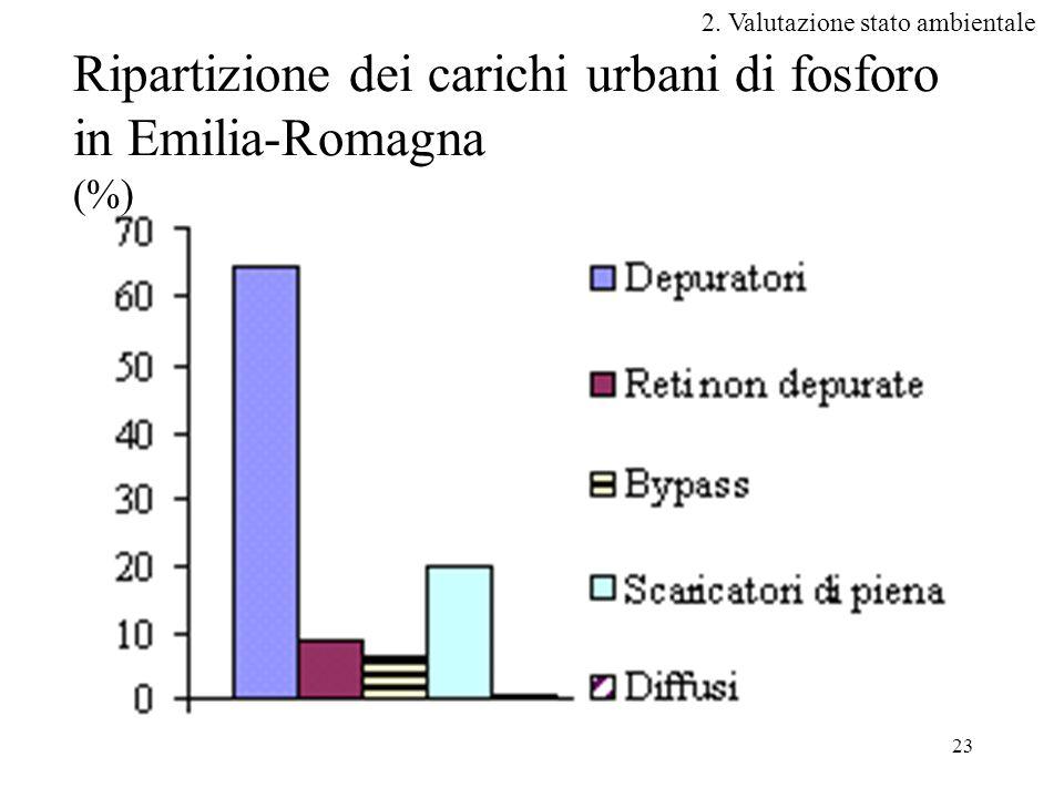 Ripartizione dei carichi urbani di fosforo in Emilia-Romagna (%)