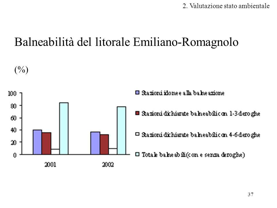 Balneabilità del litorale Emiliano-Romagnolo (%)