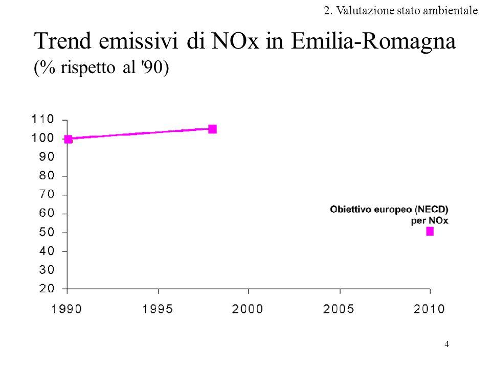 Trend emissivi di NOx in Emilia-Romagna (% rispetto al 90)