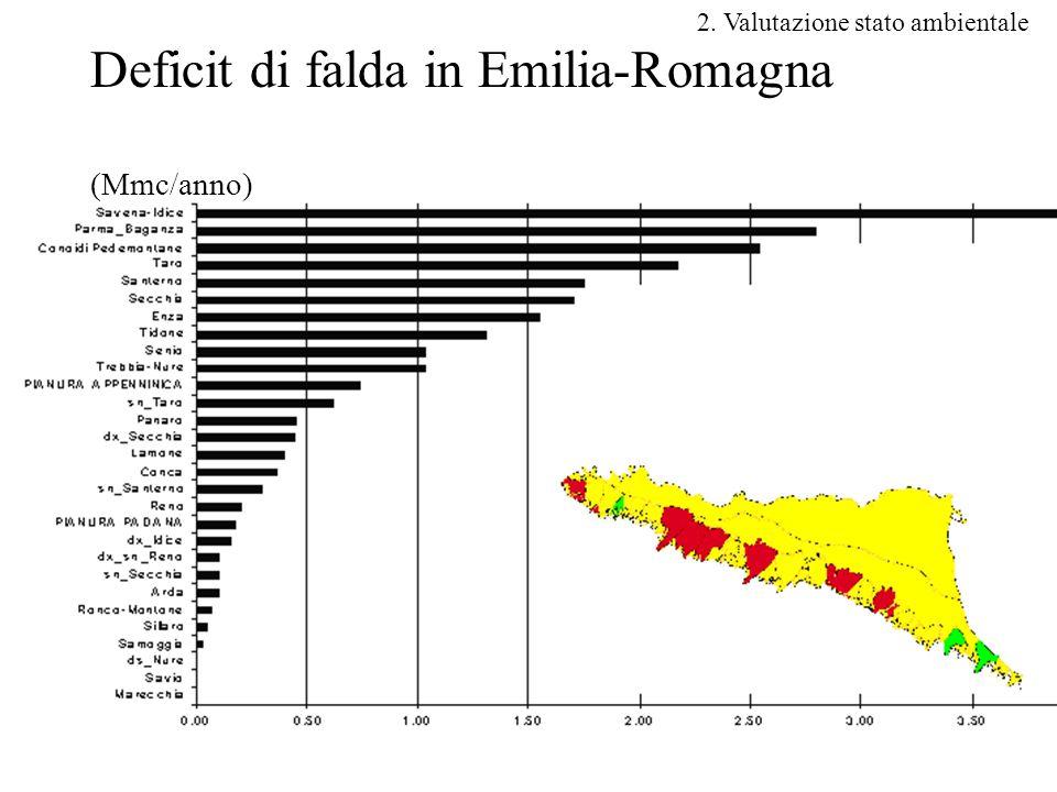 Deficit di falda in Emilia-Romagna (Mmc/anno)