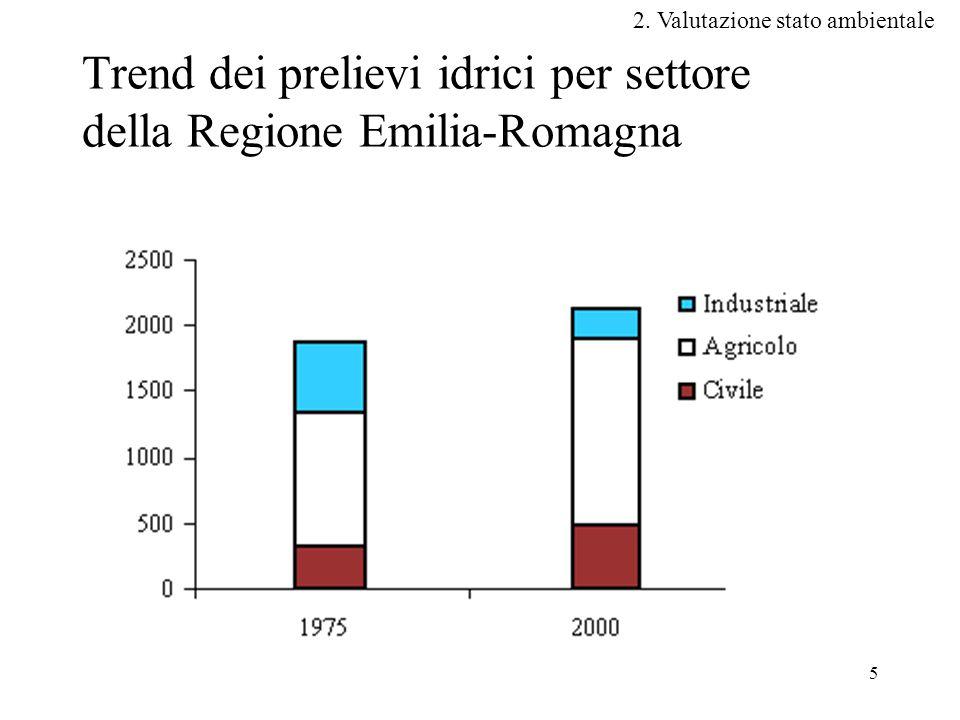 Trend dei prelievi idrici per settore della Regione Emilia-Romagna