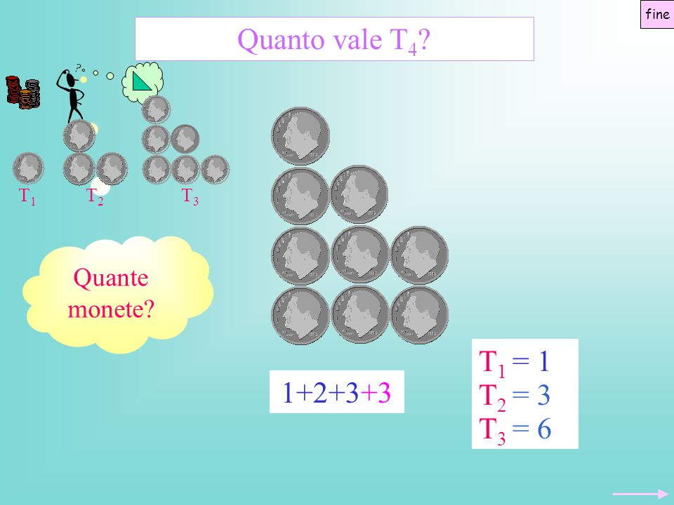 Quanto vale T4 T2 = 3 T1 = 1 T1 1+2+3+3 T2 T3 T3 = 6 Quante monete