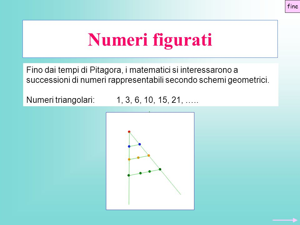 fine Numeri figurati. Fino dai tempi di Pitagora, i matematici si interessarono a successioni di numeri rappresentabili secondo schemi geometrici.