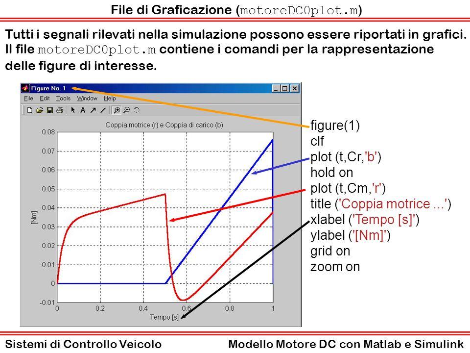 File di Graficazione (motoreDC0plot.m)