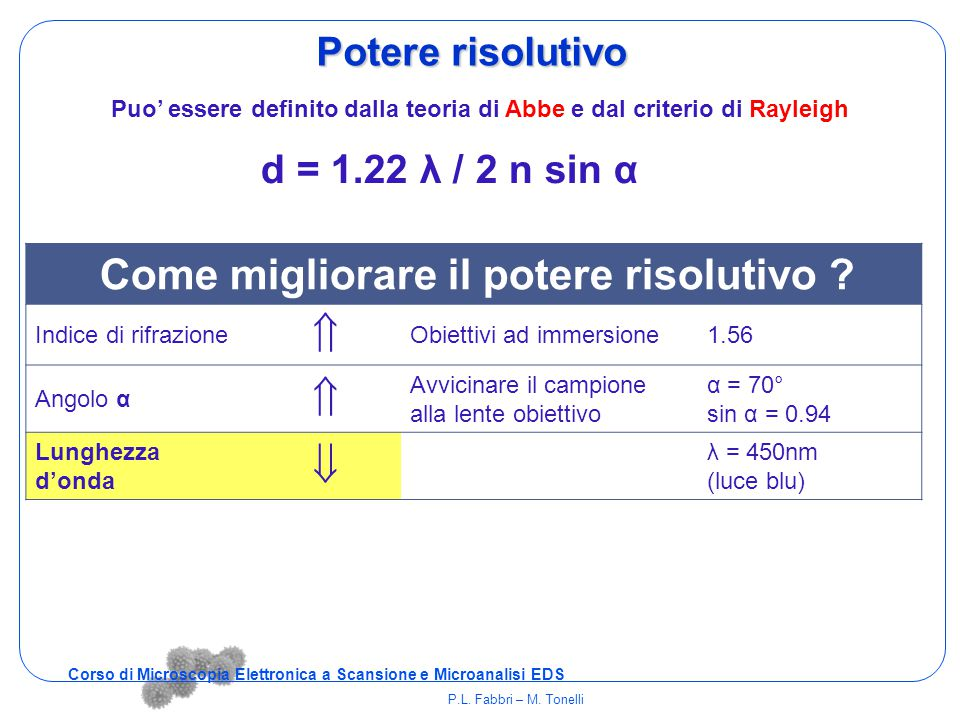   Potere risolutivo d = 1.22 λ / 2 n sin α