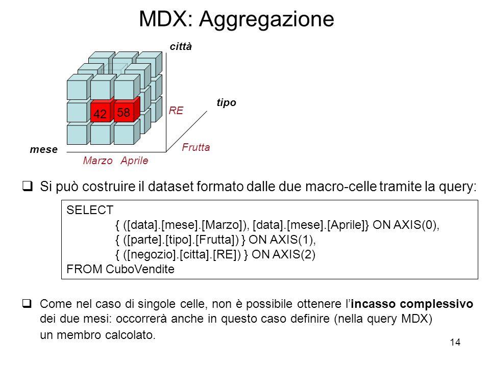 MDX: Aggregazione tipo. 42. 58. mese. città. Marzo. Frutta. RE. Aprile.