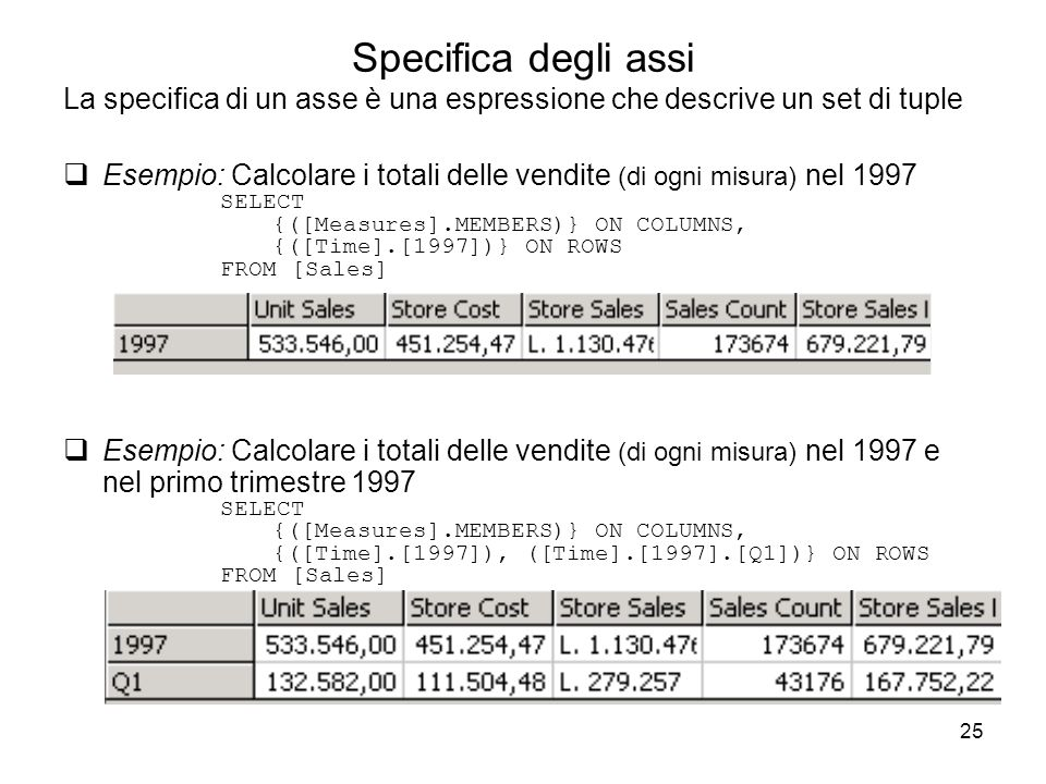 Specifica degli assi La specifica di un asse è una espressione che descrive un set di tuple.