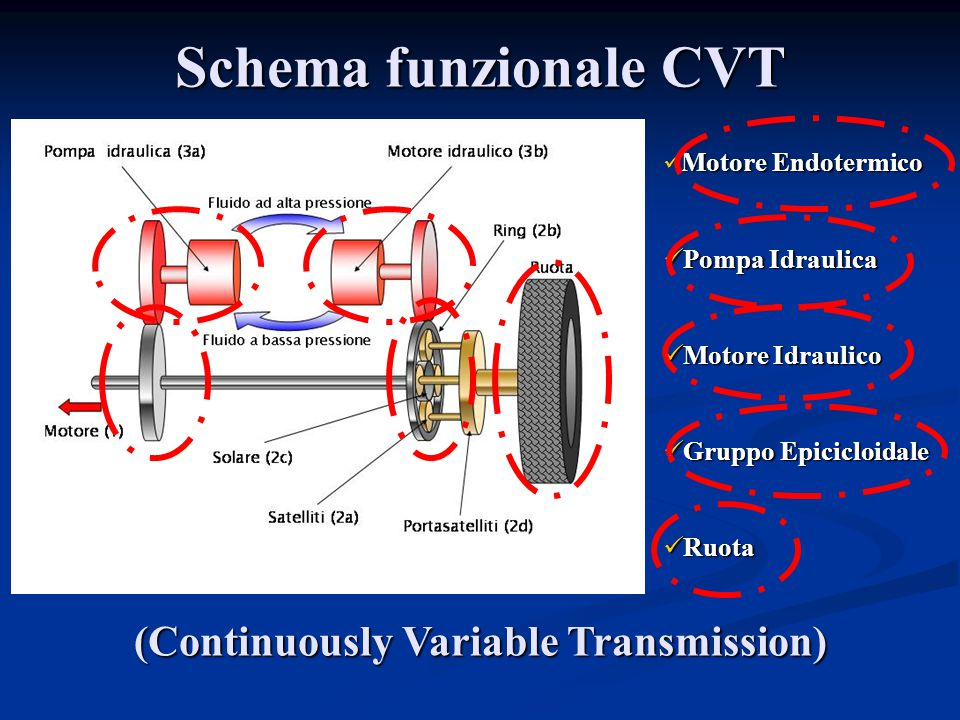 (Continuously Variable Transmission)