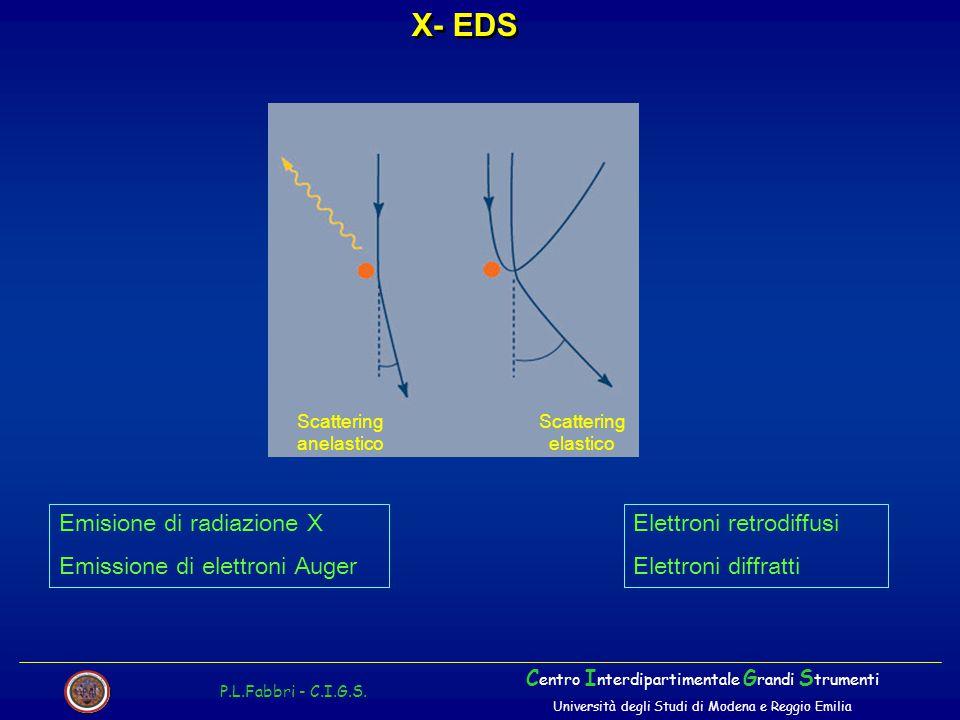 X- EDS Emisione di radiazione X Emissione di elettroni Auger