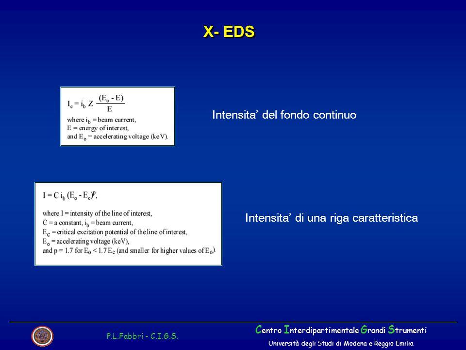 X- EDS Intensita' del fondo continuo