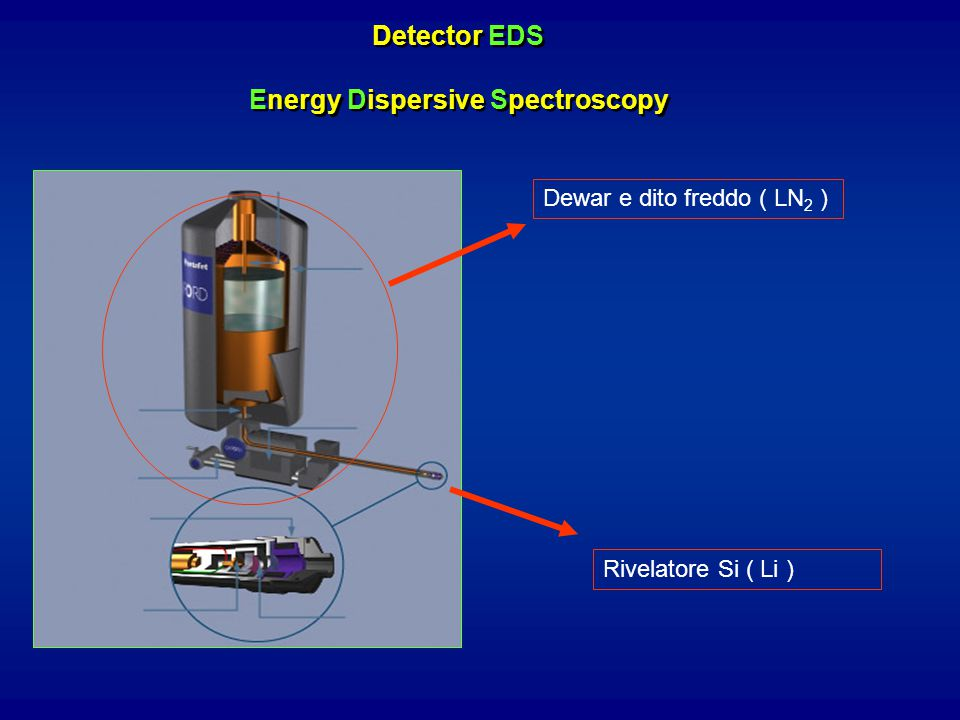 Detector EDS Energy Dispersive Spectroscopy