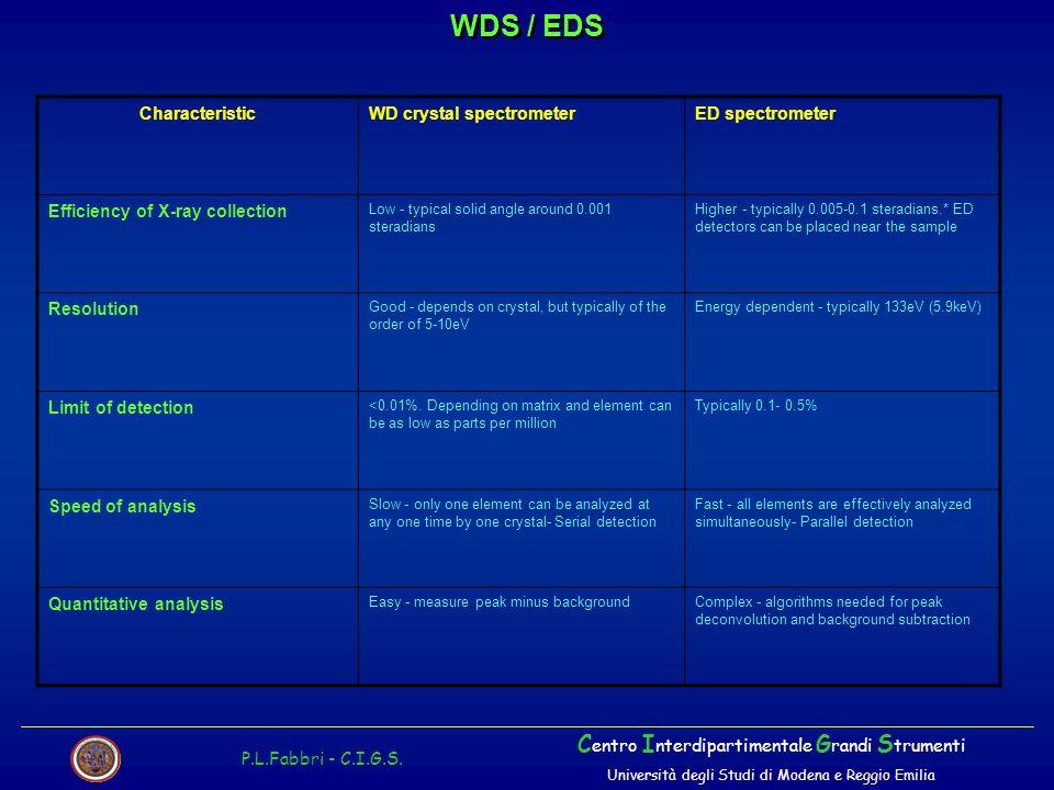 WDS / EDS Centro Interdipartimentale Grandi Strumenti Characteristic