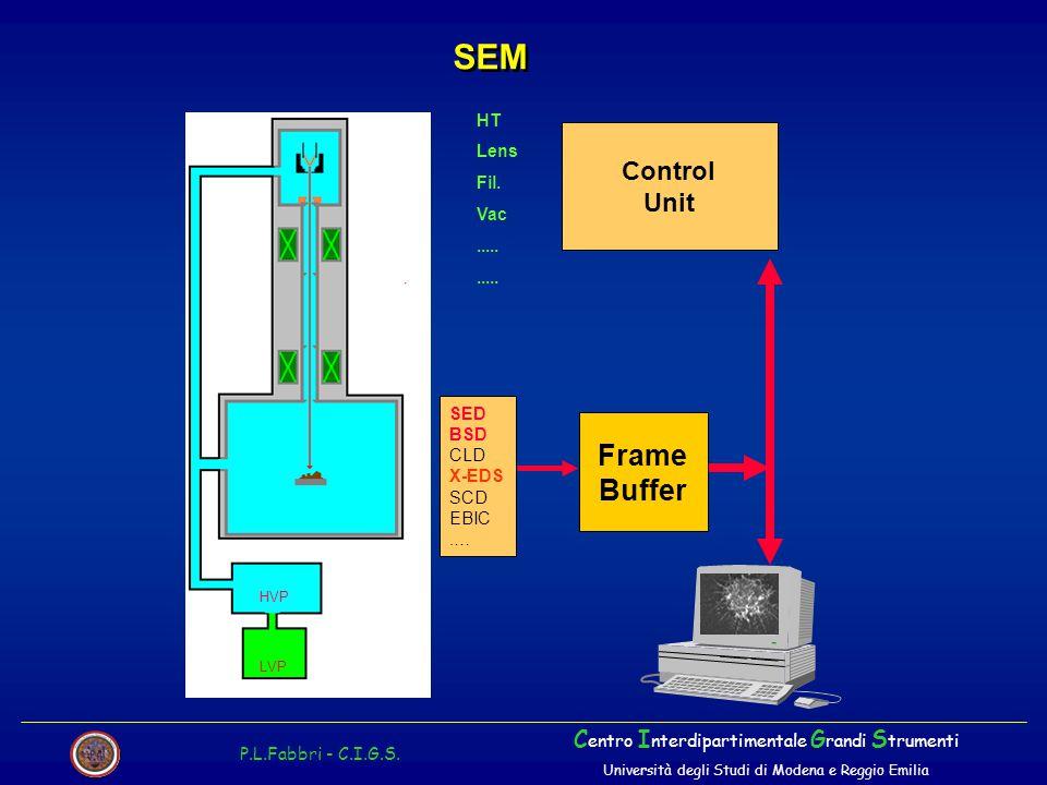 SEM Frame Buffer Control Unit