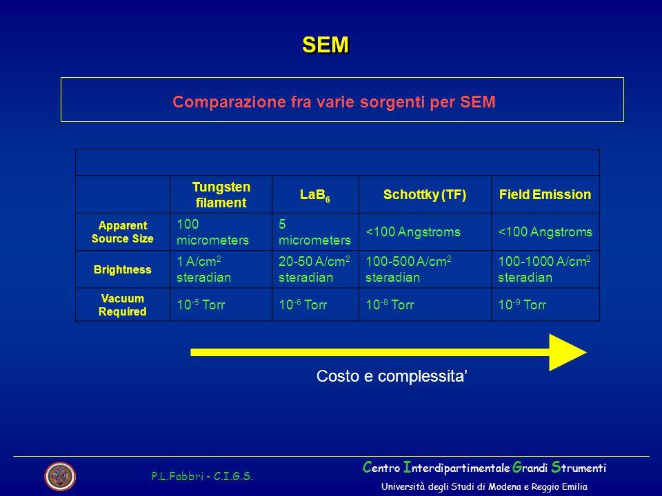 Comparazione fra varie sorgenti per SEM