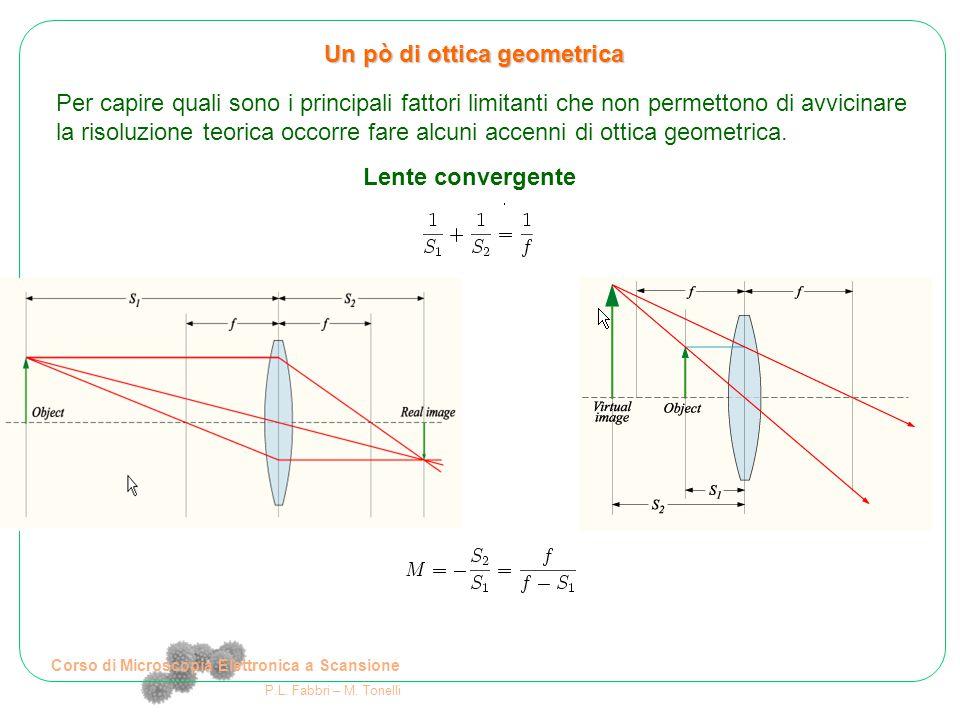 Un pò di ottica geometrica Lente convergente