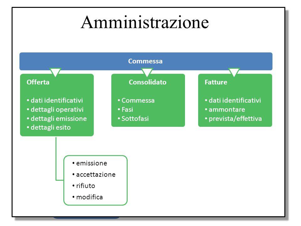 Amministrazione Requisiti Processi produttivi Supporto pianificazione