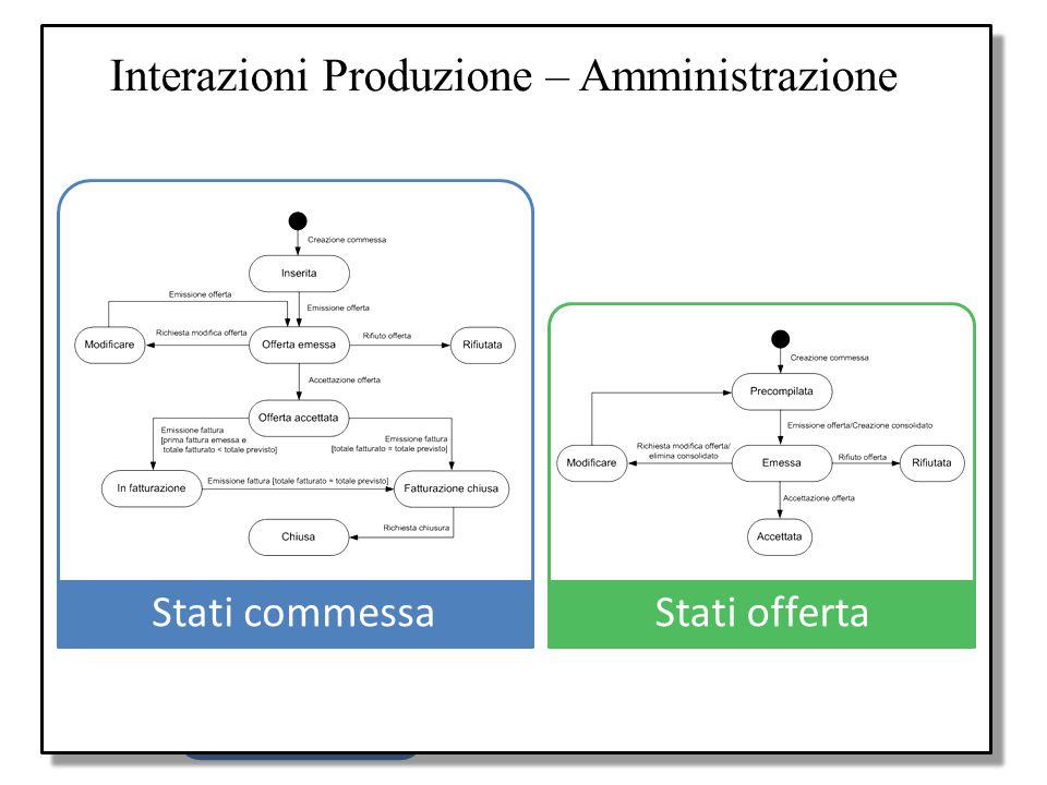 Interazioni Produzione – Amministrazione
