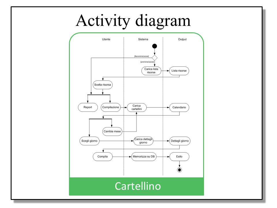 Activity diagram Progetto Cartellino Modello UML Use case diagrams