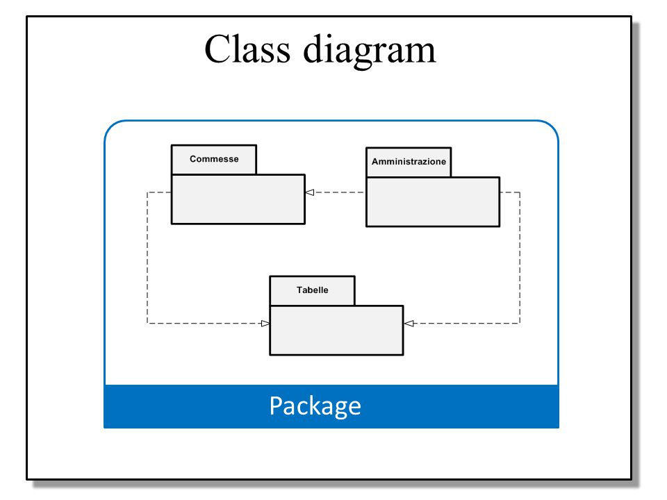 Class diagram Progetto Package Modello UML Use case diagrams