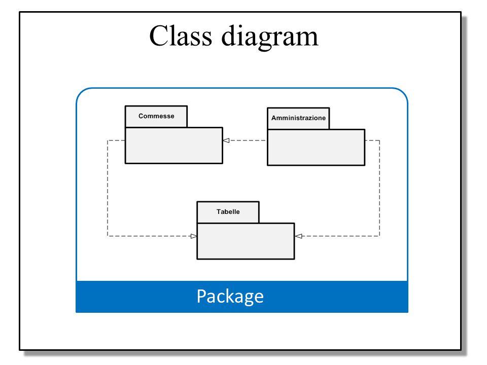 Class diagram Progetto Package Modello UML Use case diagrams