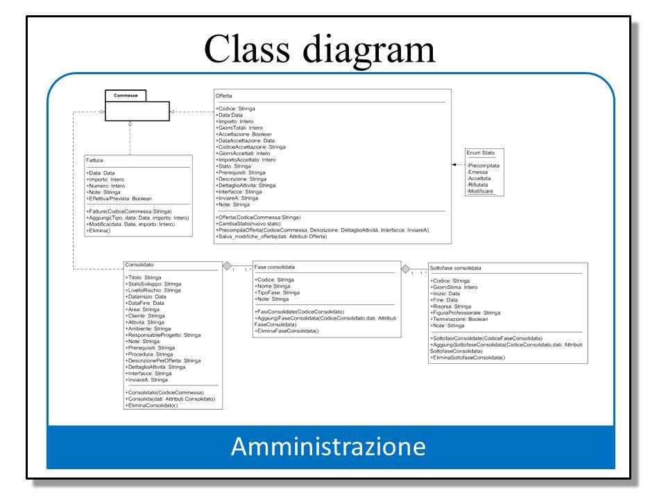 Class diagram Progetto Amministrazione Modello UML Use case diagrams