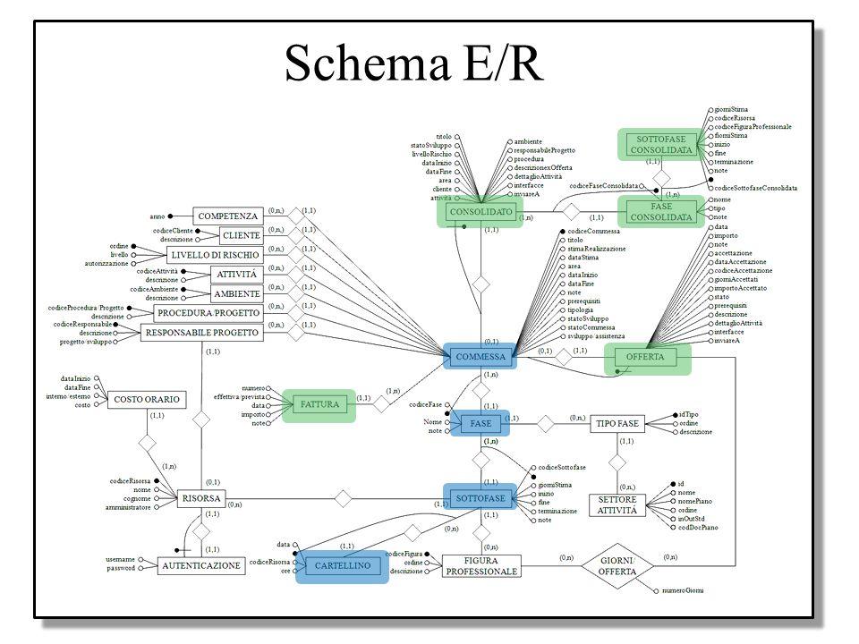 Schema E/R Progetto Progetto applicazione in UML Use case diagrams