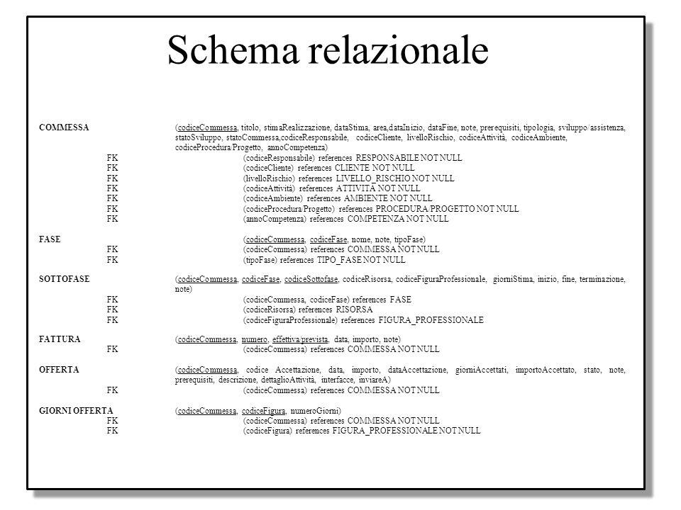 Schema relazionale Progetto Progetto applicazione in UML