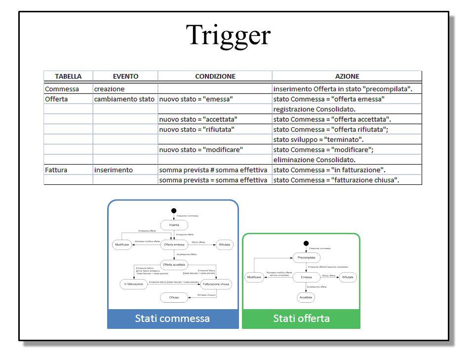 Trigger Progetto Progetto applicazione in UML Use case diagrams