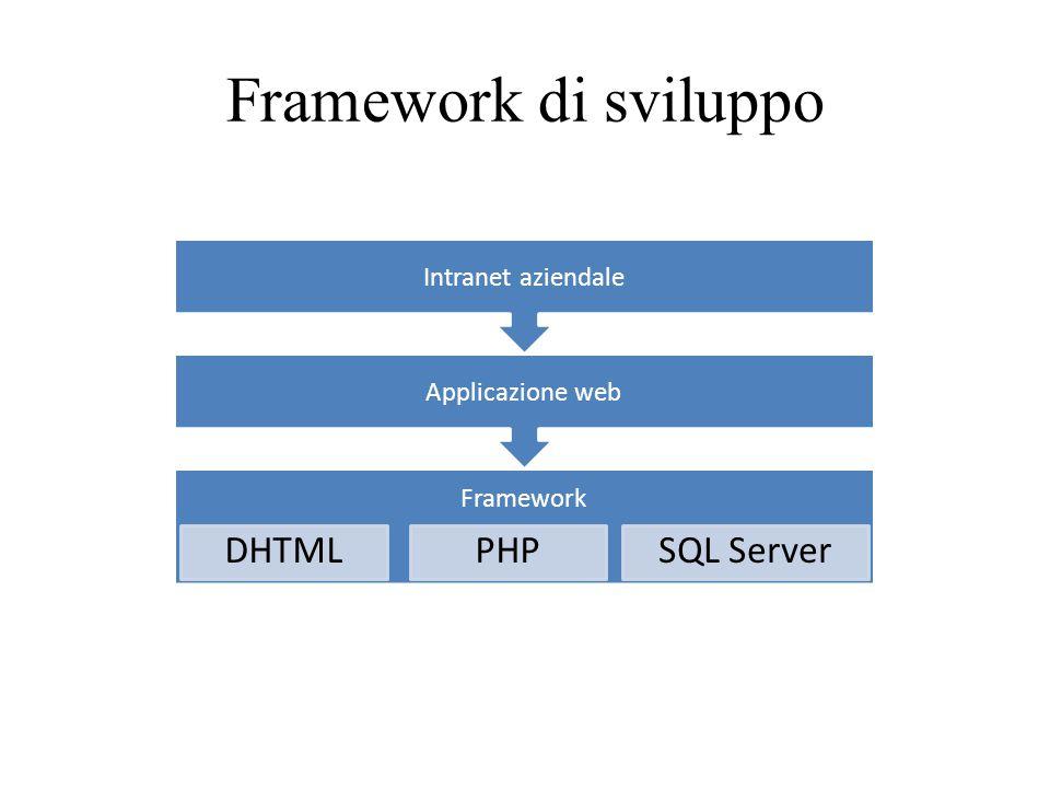Framework di sviluppo DHTML PHP SQL Server Intranet aziendale