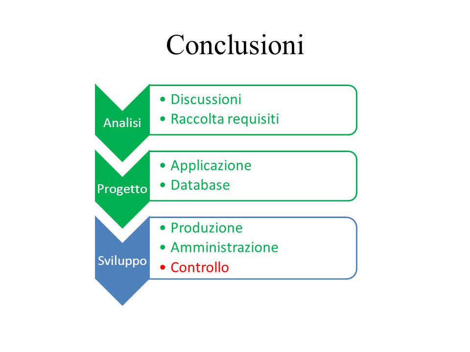 Conclusioni Discussioni Raccolta requisiti Applicazione Database