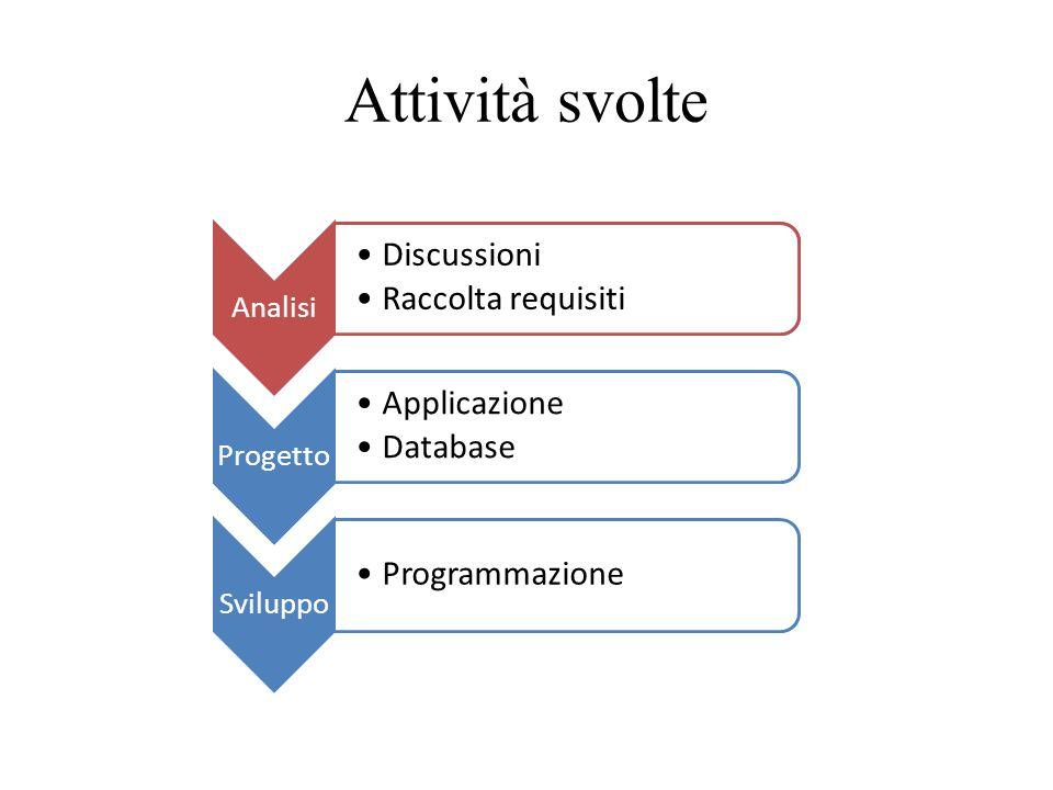 Attività svolte Discussioni Raccolta requisiti Discussioni