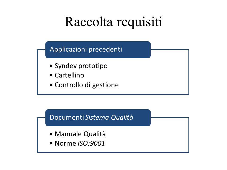 Raccolta requisiti Applicazioni precedenti Syndev prototipo Cartellino