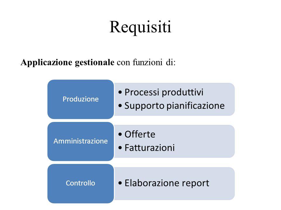 Requisiti Processi produttivi Supporto pianificazione Offerte