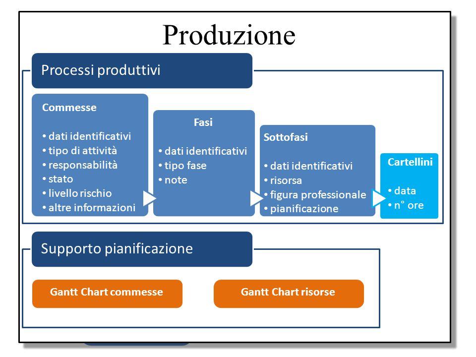 Produzione Obiettivo Processi produttivi Supporto pianificazione
