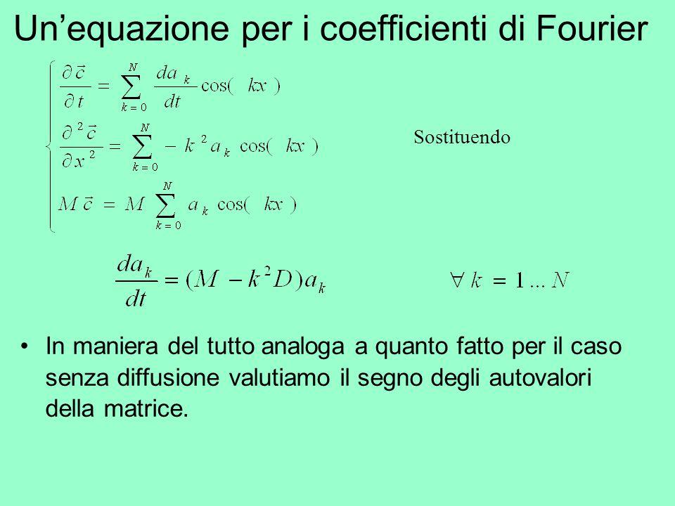 Un'equazione per i coefficienti di Fourier
