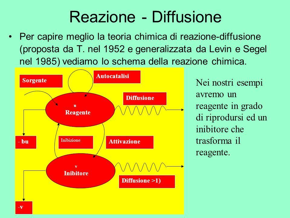 Reazione - Diffusione