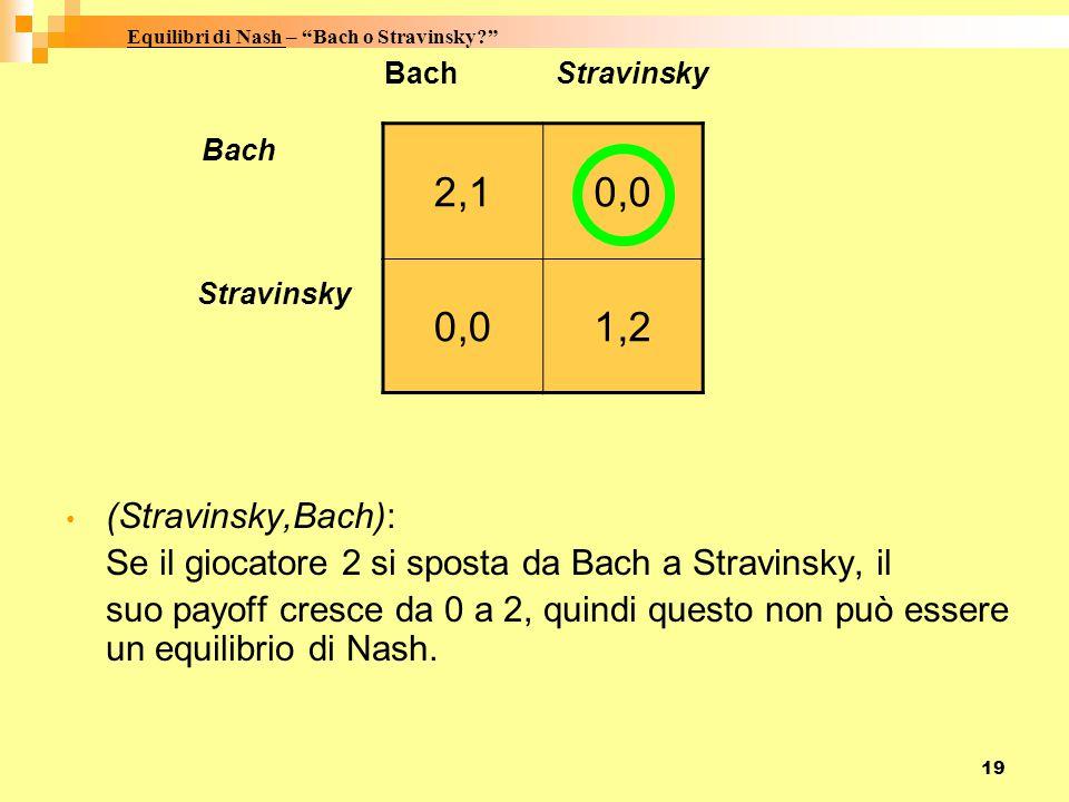 Equilibri di Nash – Bach o Stravinsky 2,1 0,0