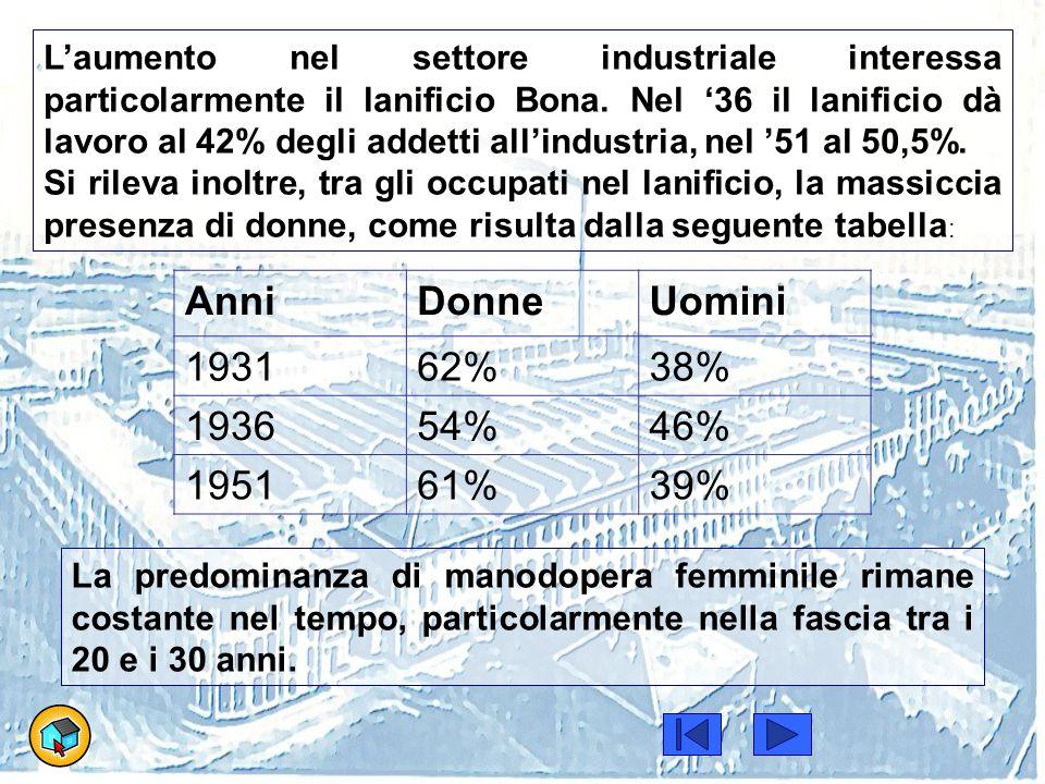 Anni Donne Uomini 1931 62% 38% 1936 54% 46% 1951 61% 39%