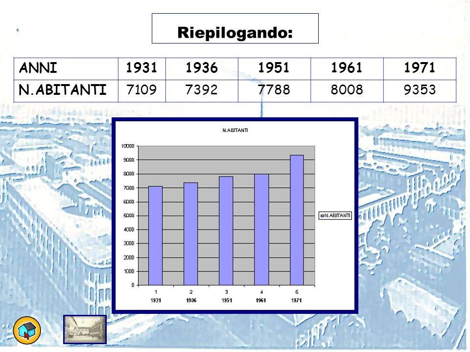 Riepilogando: ANNI 1931 1936 1951 1961 1971 N.ABITANTI 7109 7392 7788
