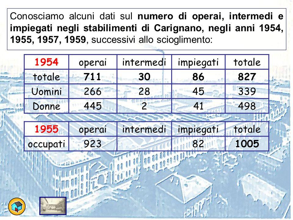 Conosciamo alcuni dati sul numero di operai, intermedi e impiegati negli stabilimenti di Carignano, negli anni 1954, 1955, 1957, 1959, successivi allo scioglimento: