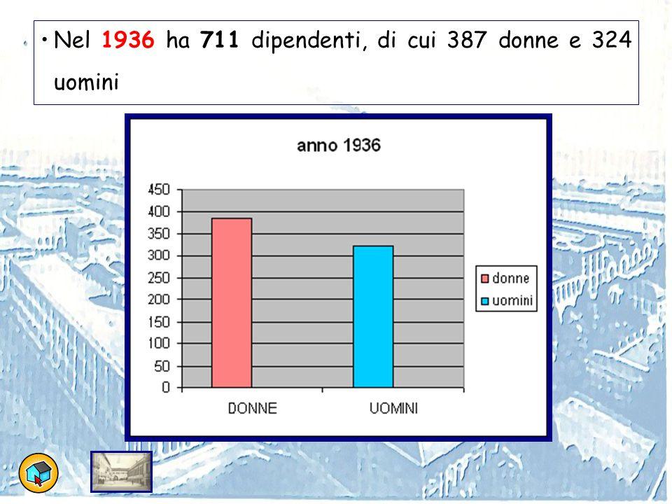 Nel 1936 ha 711 dipendenti, di cui 387 donne e 324 uomini