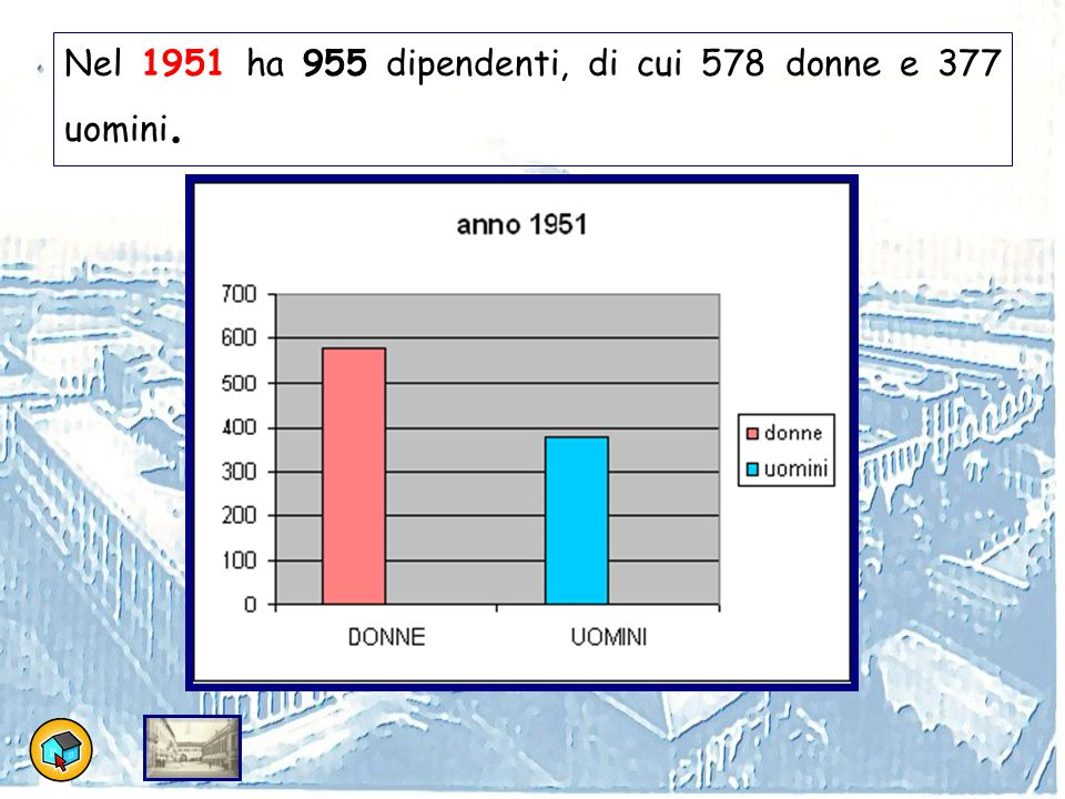 Nel 1951 ha 955 dipendenti, di cui 578 donne e 377 uomini.