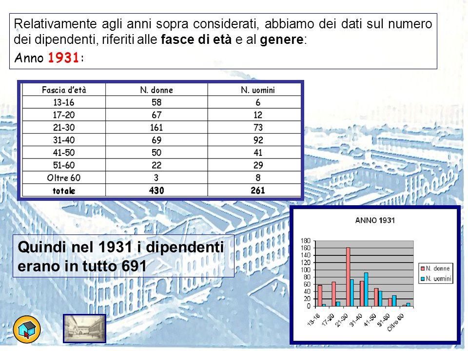 Quindi nel 1931 i dipendenti erano in tutto 691
