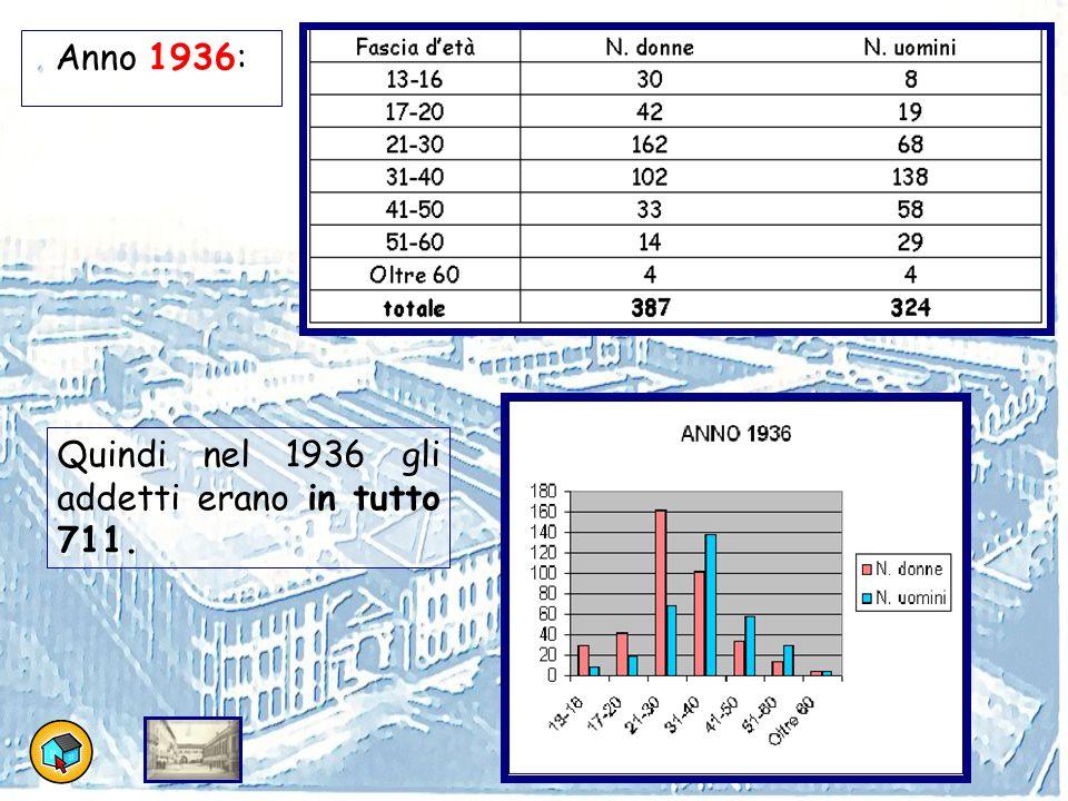 Anno 1936: Quindi nel 1936 gli addetti erano in tutto 711.