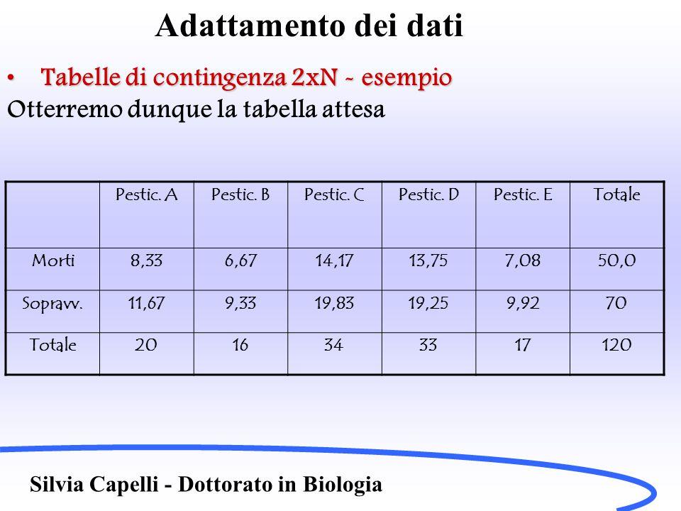 Adattamento dei dati Tabelle di contingenza 2xN - esempio