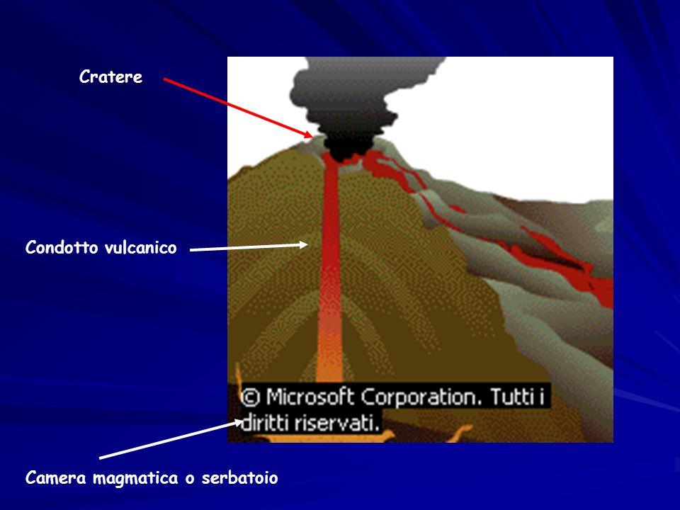Cratere Condotto vulcanico Camera magmatica o serbatoio