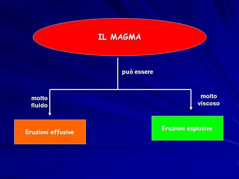 IL MAGMA può essere molto viscoso molto fluido Eruzioni esplosive